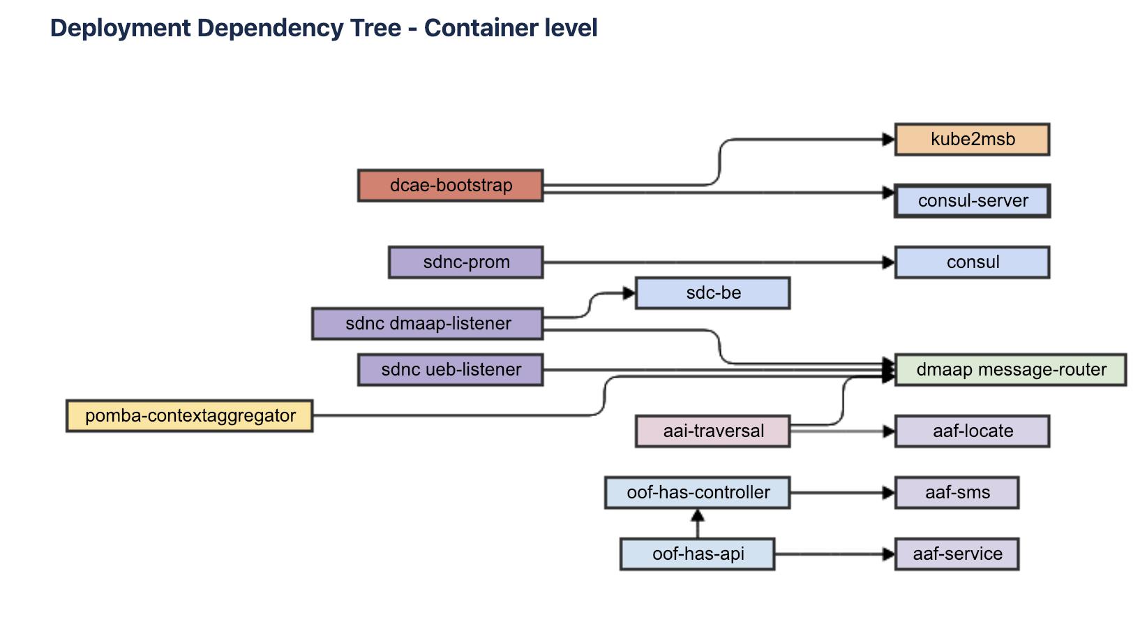 LOG-924] Kubernetes chart dependencies - make all 105 in 87 files